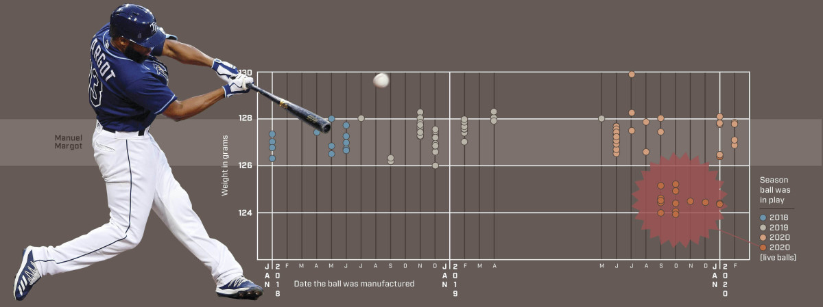 As part of her study, Wills deconstructed and measured 167 balls, dating from 2002 to '20. That included 109 balls from 2018, '19 and '20.
